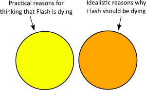 ven diagram showing that practice and idealism are non-overlapping sets
