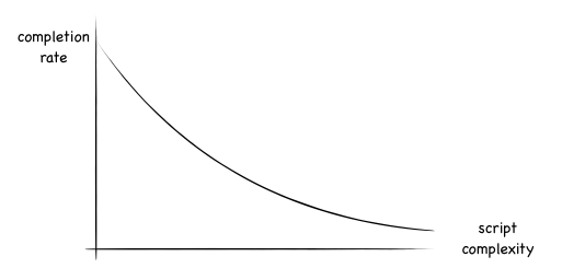 Graph of complexity vs completion rate showing exponential drop off